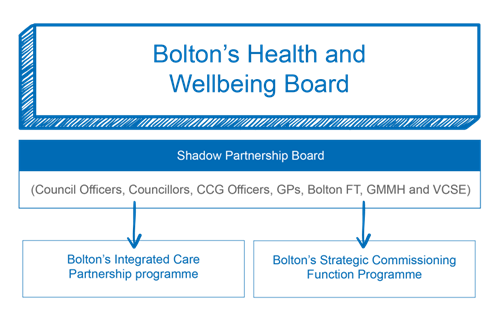 Bolton Health and Wellbeing Board